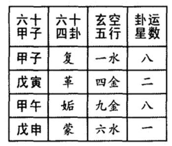 认识六十甲子配卦法 以六十甲子配六十四卦,玄空五行,卦运星数,可知立图片